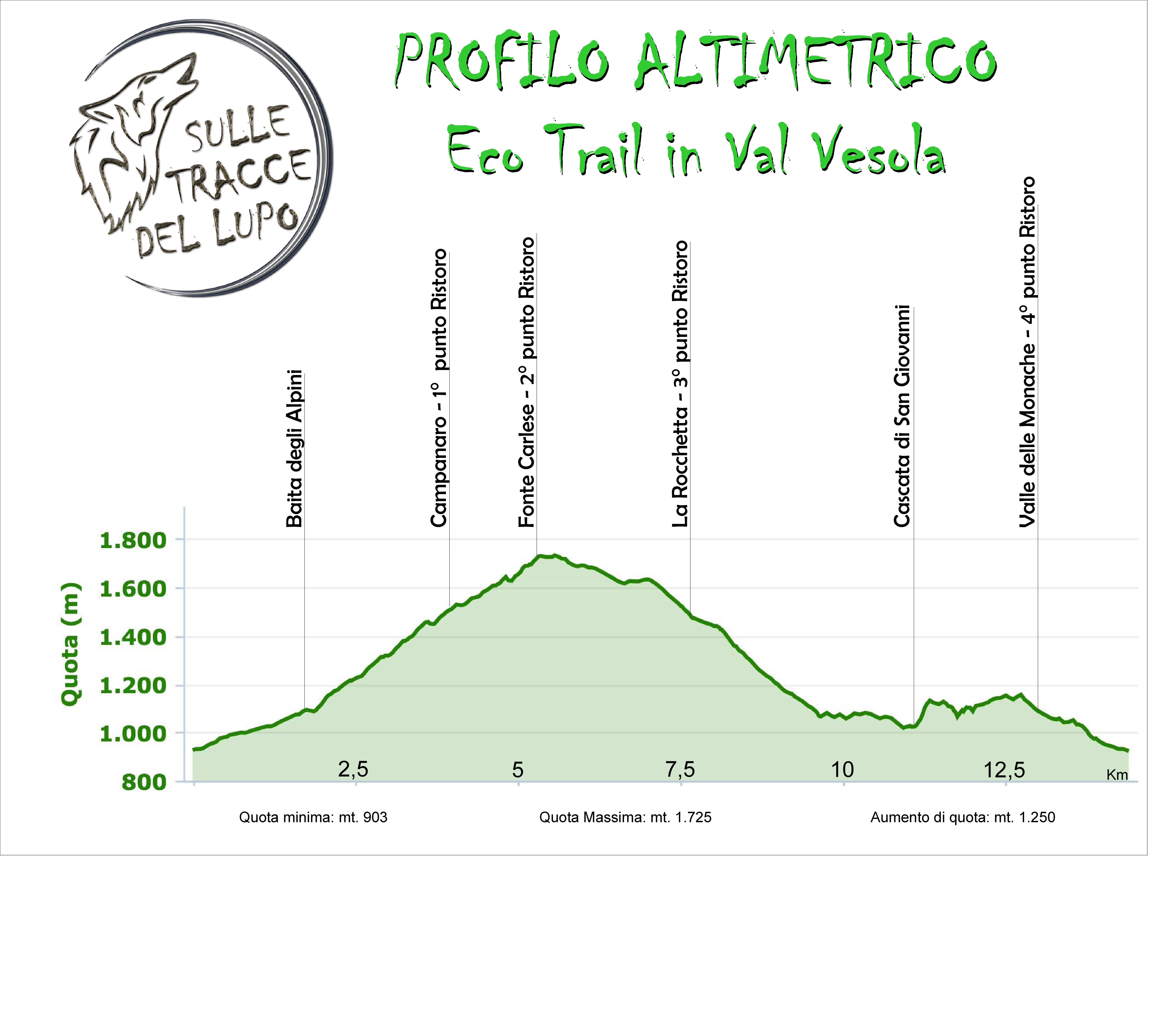 Altimetria Eco Trail in Val Vesola